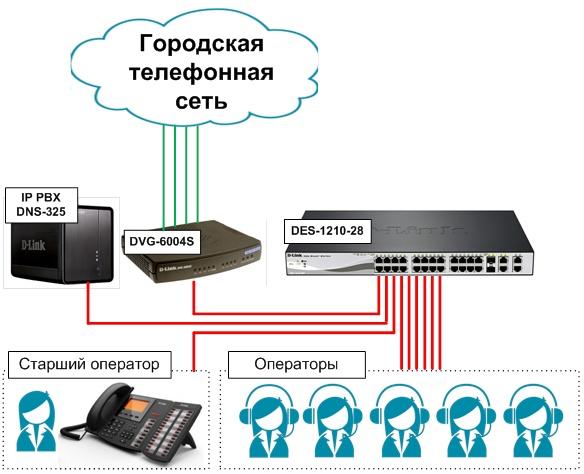 dns-325-callcenter-p01